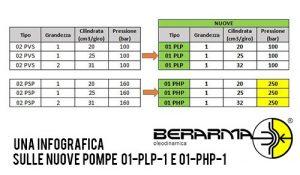 Una infografica sulle nuove pompe 01-PLP-1 e 01-PHP-1