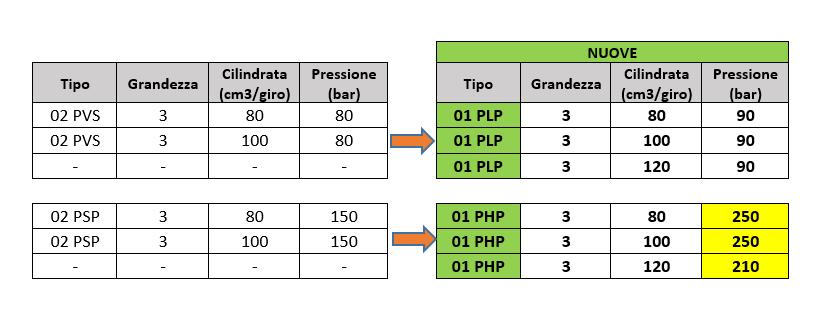 Nuove Pompe Berarma 01-PLP/PHP3 – (80;100)